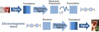 320px-Signal_processing_system