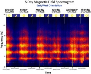 diagram_5_day_magenetic_field_spectrogram