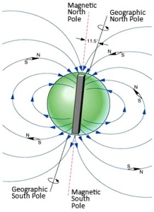 diagram_magnetic_poles