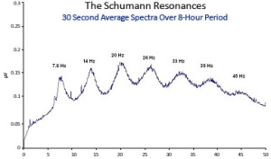 diagram_shumann_resonances