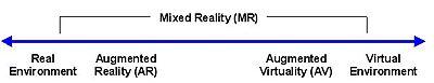 400px-Virtuality_Continuum_2-3